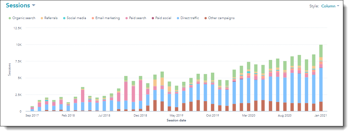 HubSpot Growing Page Views Sessions Rainbow